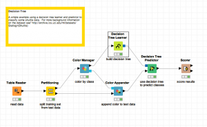Screenshot of Knime, a system that helps you run and manage machine learning routines.